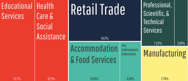 Image source: https://datausa.io/profile/geo/bellingham-wa#economy