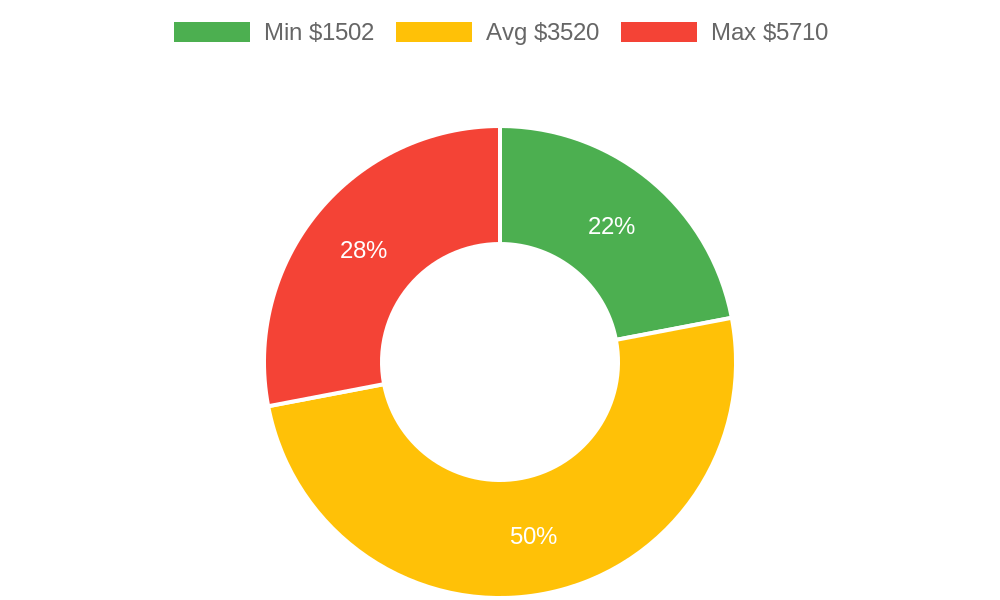 Distribution of general contractors costs in Lynden, WA among homeowners