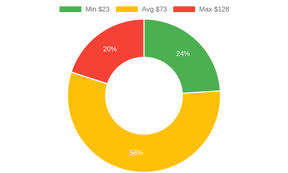 Distribution of landscapers costs in Ferndale, WA among homeowners