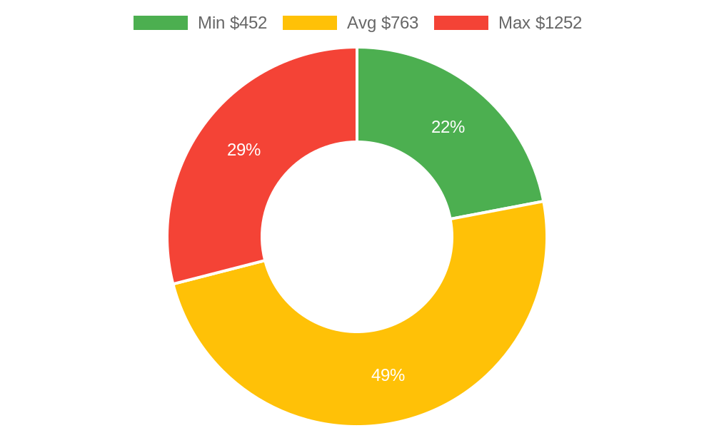 Distribution of photographers costs in Blaine, WA among homeowners