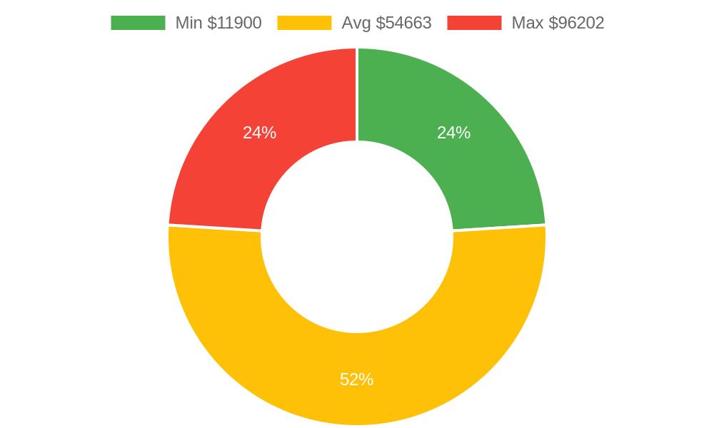 Distribution of remodeling contractors costs in Blaine, WA among homeowners