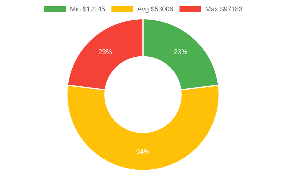 Distribution of remodeling contractors costs in Ferndale, WA among homeowners
