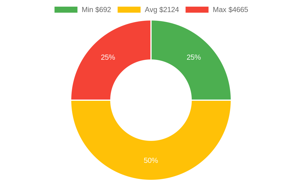 Distribution of excavating contractors costs in Whatcom County among homeowners