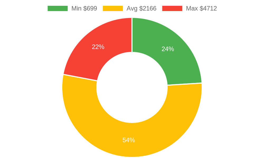 Distribution of excavating contractors costs in Everson, WA among homeowners
