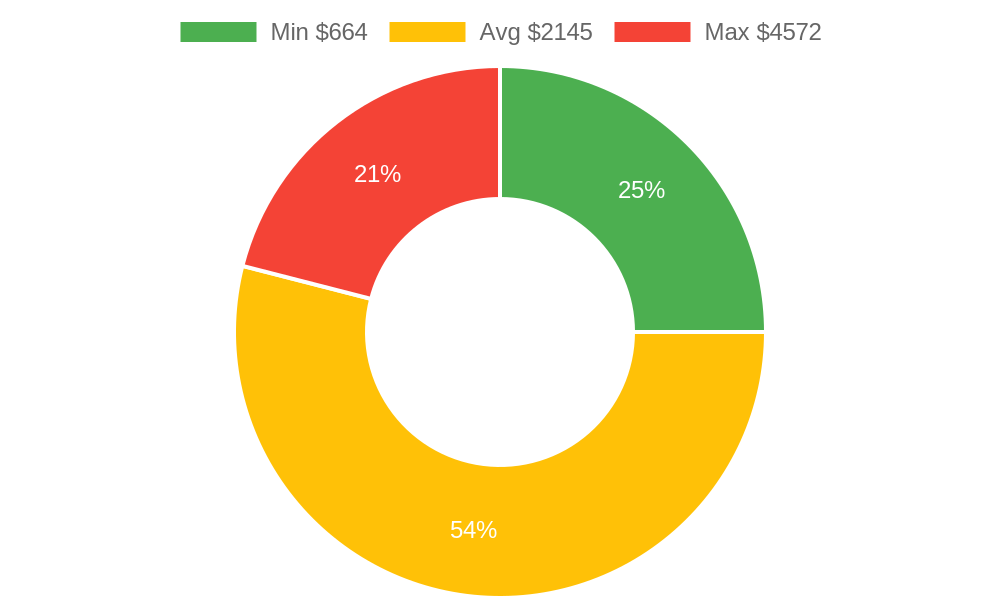 Distribution of excavating contractors costs in Bellingham, WA among homeowners