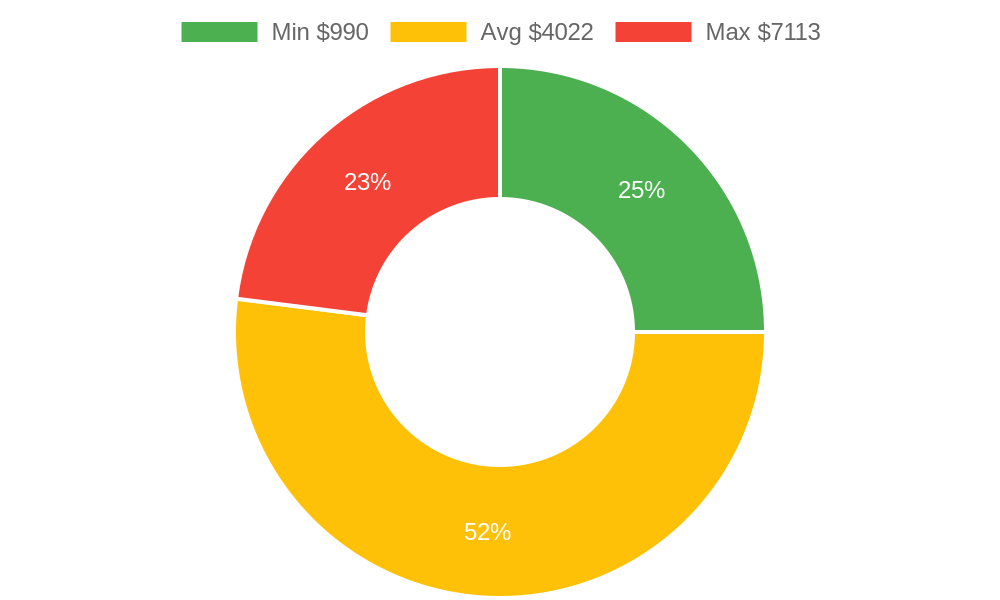 Distribution of flooring contractor costs in Ferndale, WA among homeowners