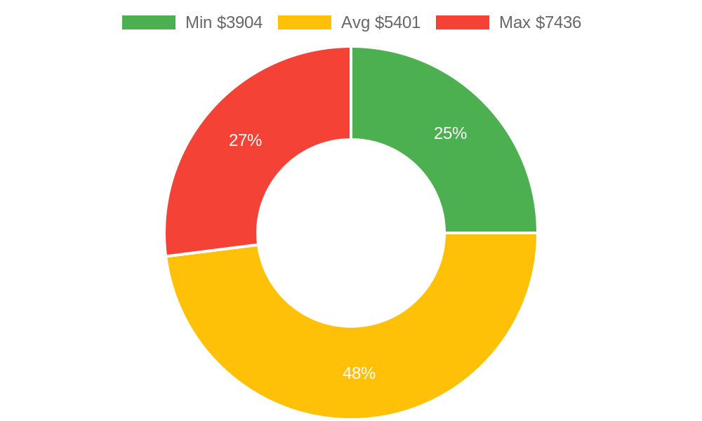 Distribution of painters costs in Lynden, WA among homeowners