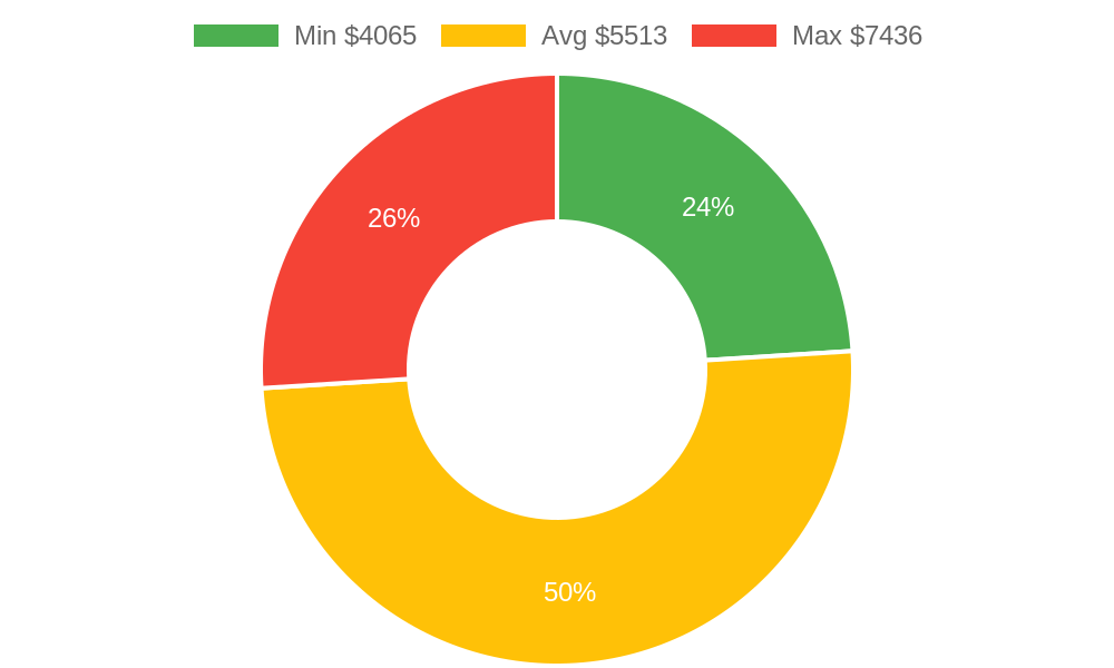 Distribution of painters costs in Ferndale, WA among homeowners