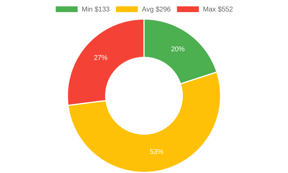Distribution of tire dealers costs in Ferndale, WA among homeowners