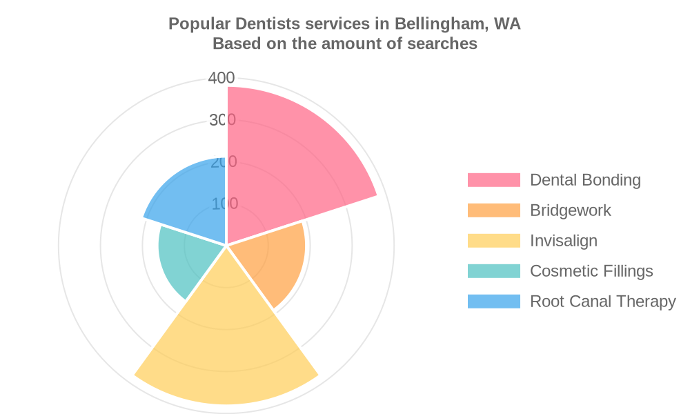 Popular services provided by dentists in Bellingham, WA