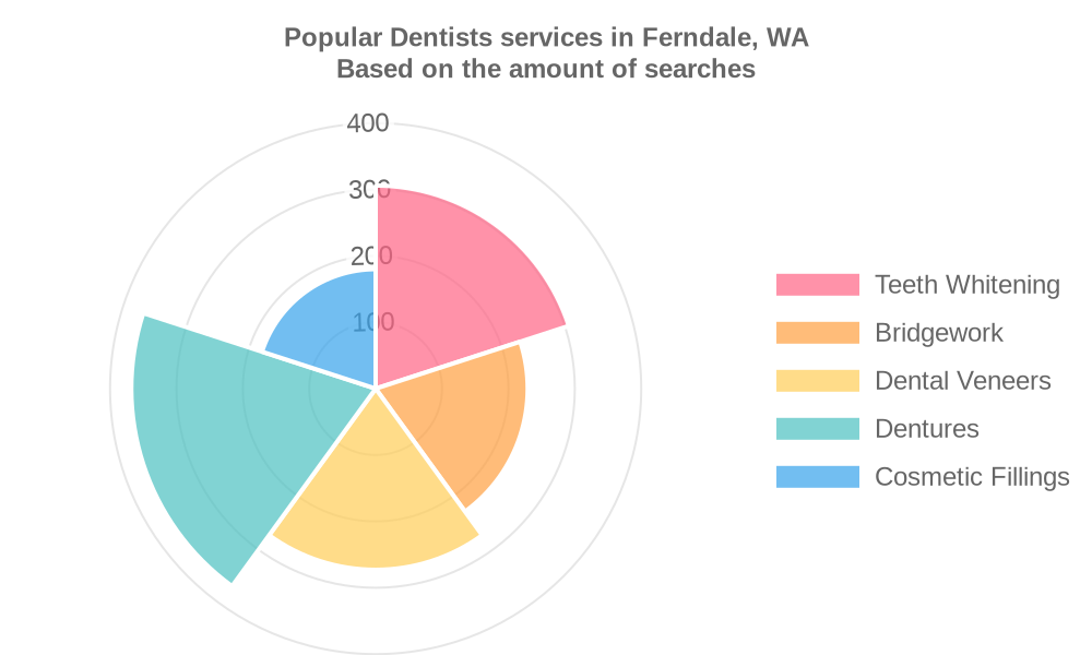 Popular services provided by dentists in Ferndale, WA