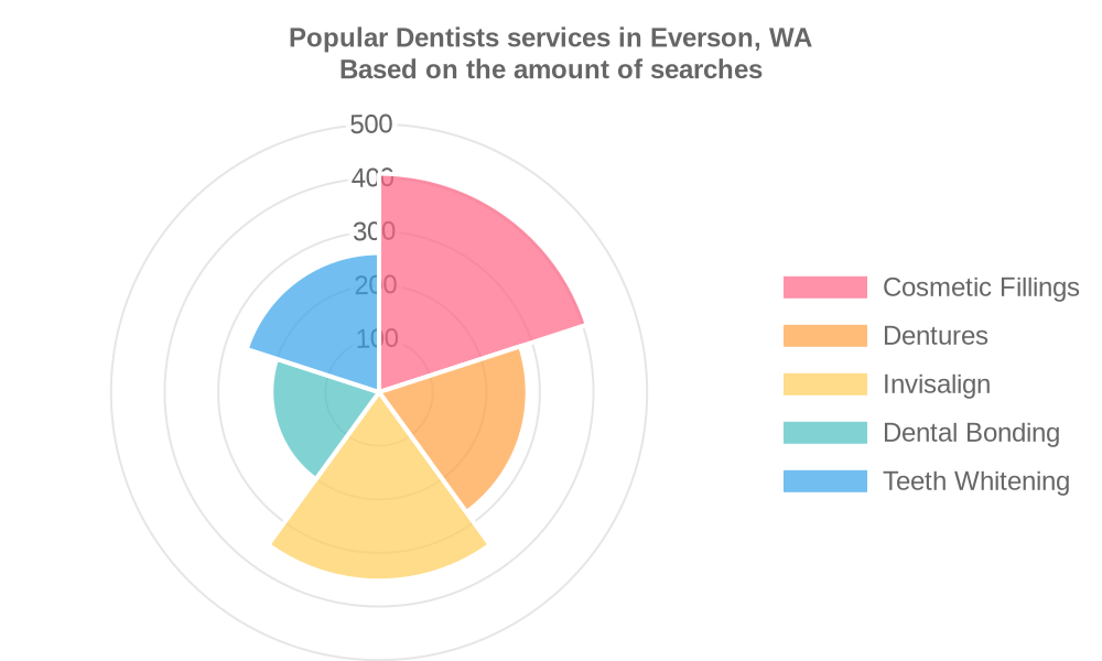 Popular services provided by dentists in Everson, WA
