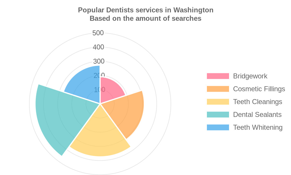 Popular services provided by dentists in Washington