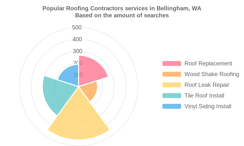 Popular services provided by roofing contractors in Bellingham, WA