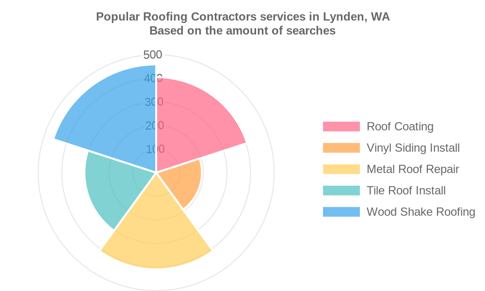 Popular services provided by roofing contractors in Lynden, WA