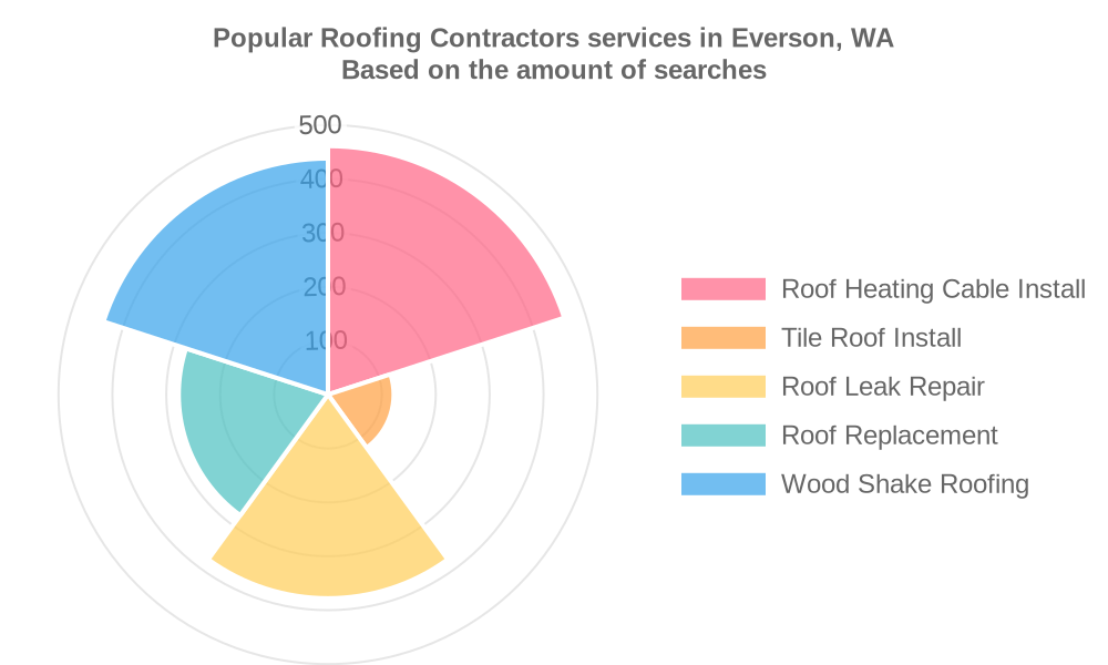 Popular services provided by roofing contractors in Everson, WA