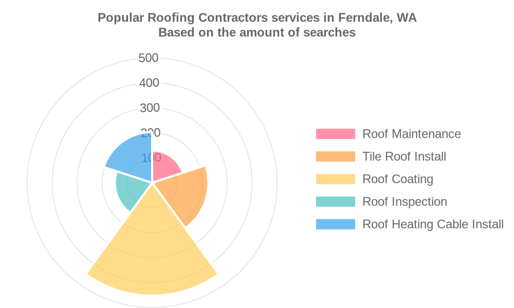 Popular services provided by roofing contractors in Ferndale, WA