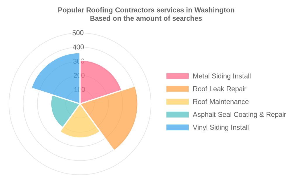 Popular services provided by roofing contractors in Washington