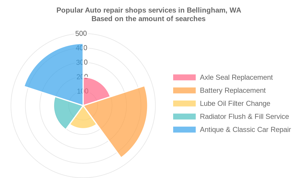 Popular services provided by auto repair shops in Bellingham, WA