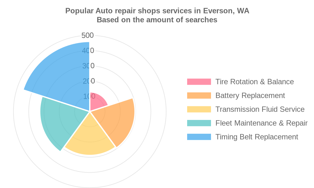 Popular services provided by auto repair shops in Everson, WA