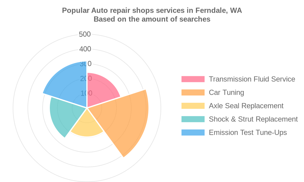Popular services provided by auto repair shops in Ferndale, WA