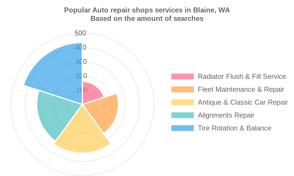 Popular services provided by auto repair shops in Blaine, WA