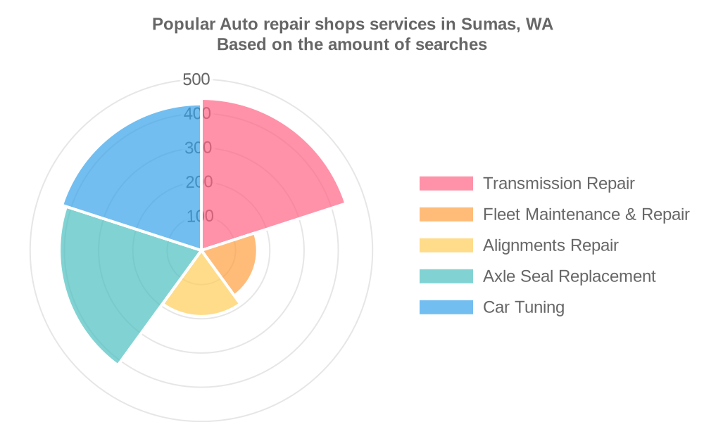 Popular services provided by auto repair shops in Sumas, WA