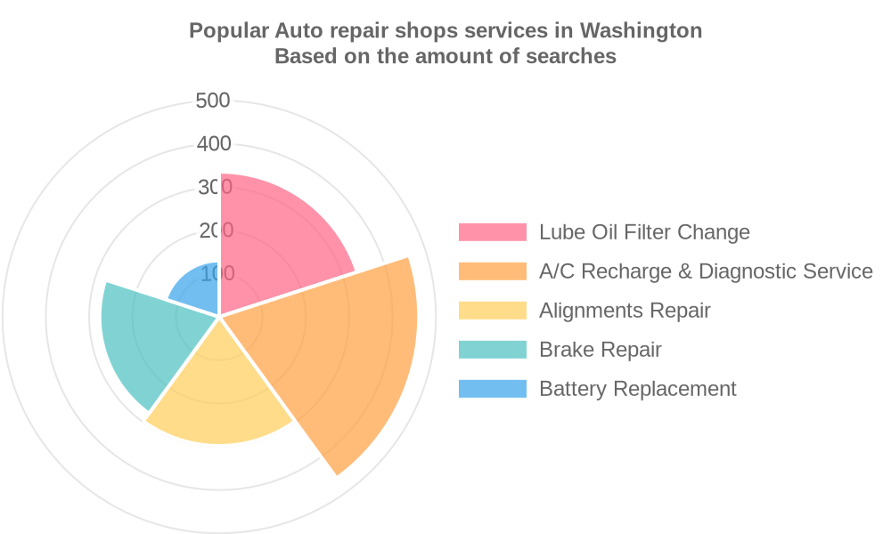 Popular services provided by auto repair shops in Washington