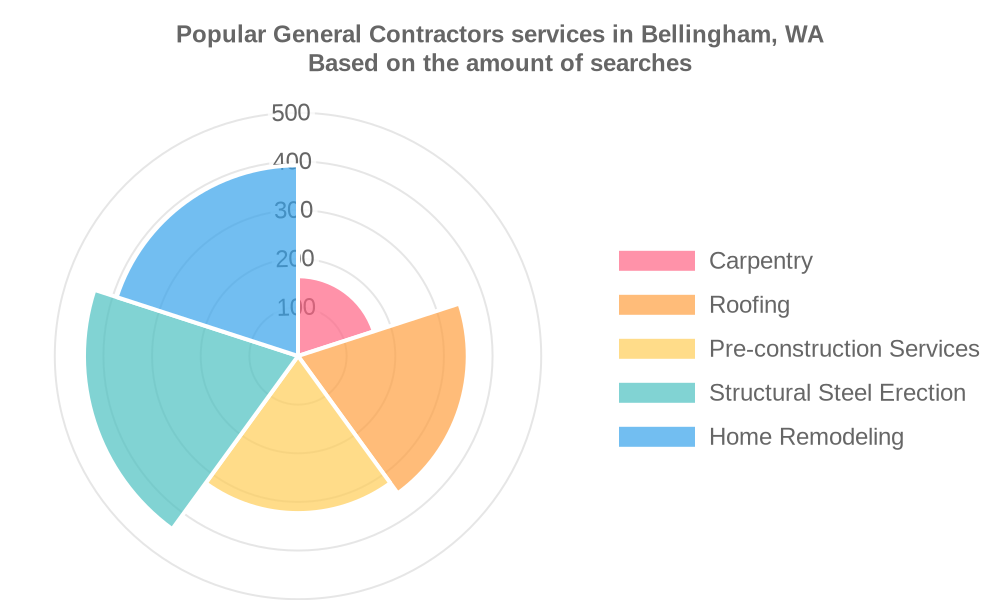 Popular services provided by general contractors in Bellingham, WA