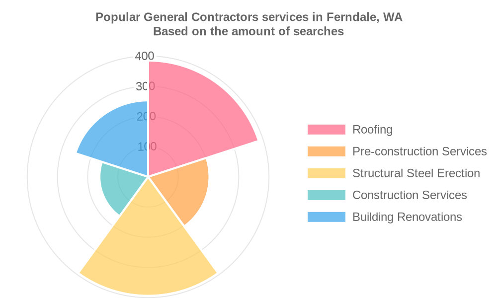 Popular services provided by general contractors in Ferndale, WA