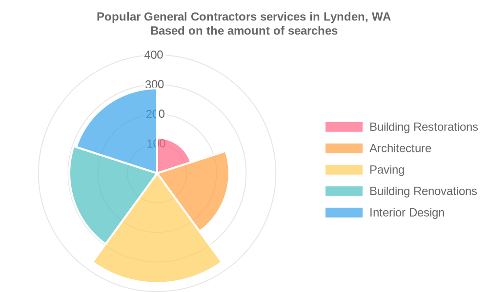 Popular services provided by general contractors in Lynden, WA