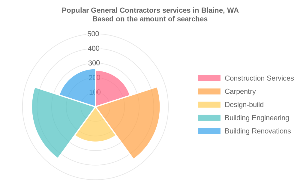Popular services provided by general contractors in Blaine, WA