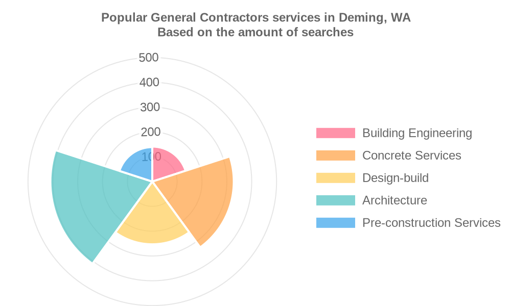 Popular services provided by general contractors in Deming, WA