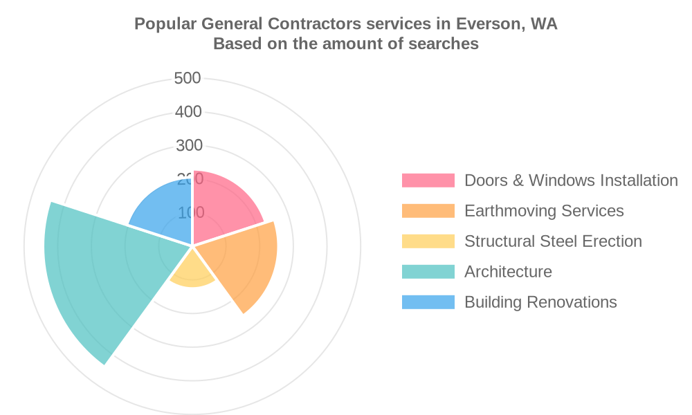Popular services provided by general contractors in Everson, WA