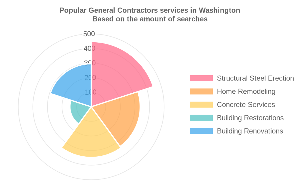Popular services provided by general contractors in Washington