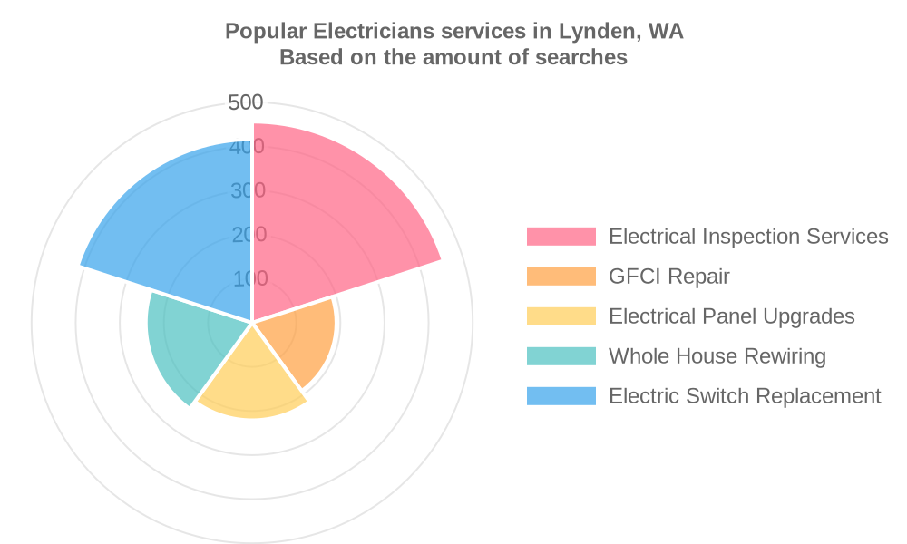 Popular services provided by electricians in Lynden, WA
