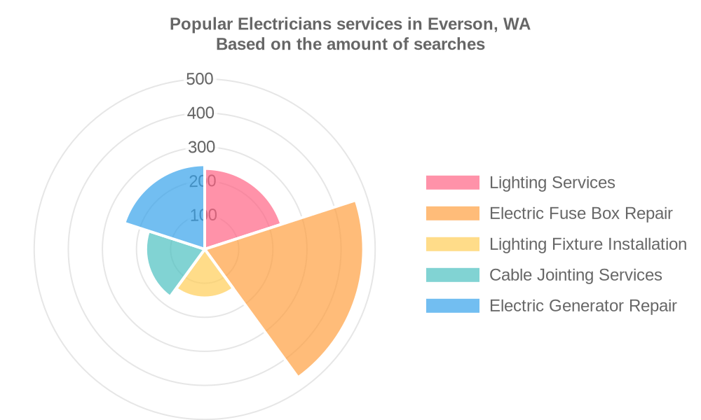 Popular services provided by electricians in Everson, WA