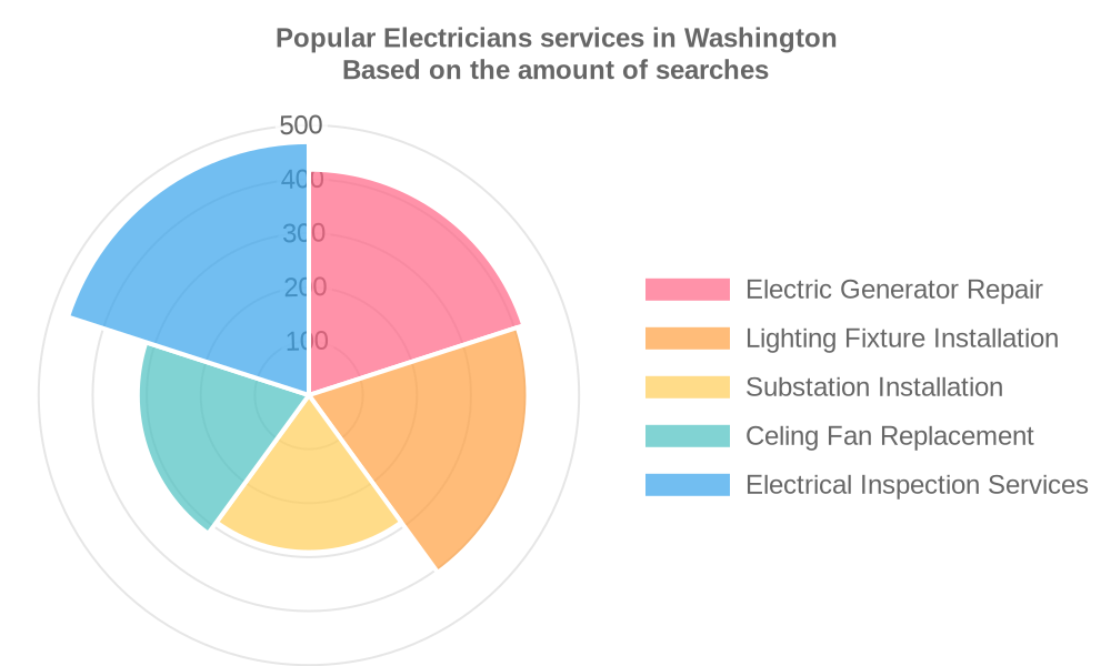 Popular services provided by electricians in Washington
