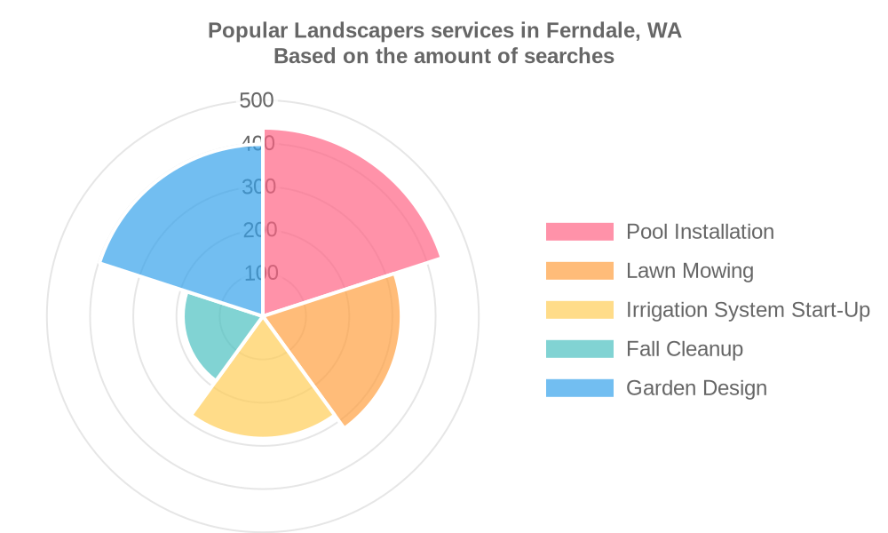 Popular services provided by landscapers in Ferndale, WA