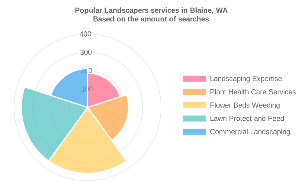 Popular services provided by landscapers in Blaine, WA