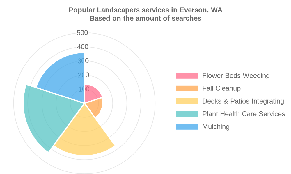 Popular services provided by landscapers in Everson, WA