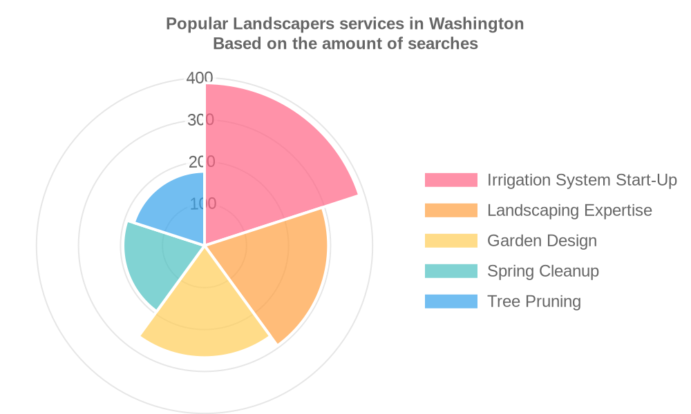 Popular services provided by landscapers in Washington