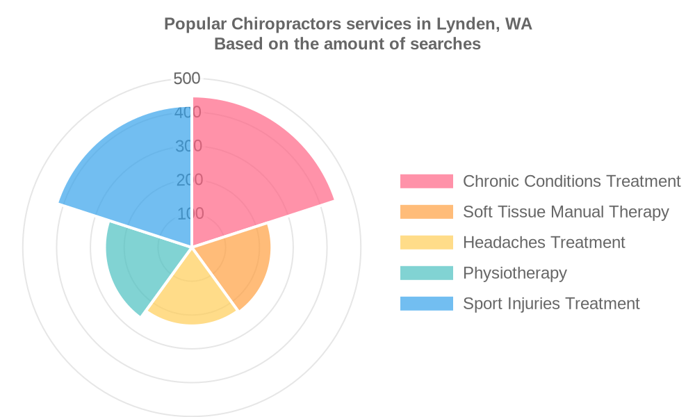 Popular services provided by chiropractors in Lynden, WA
