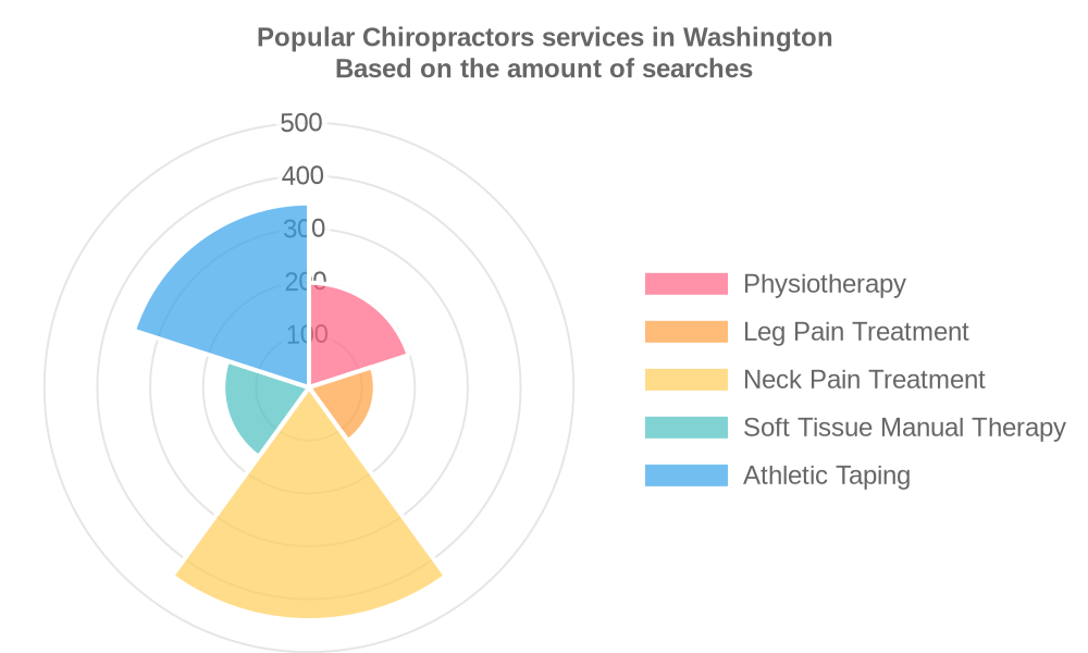 Popular services provided by chiropractors in Washington