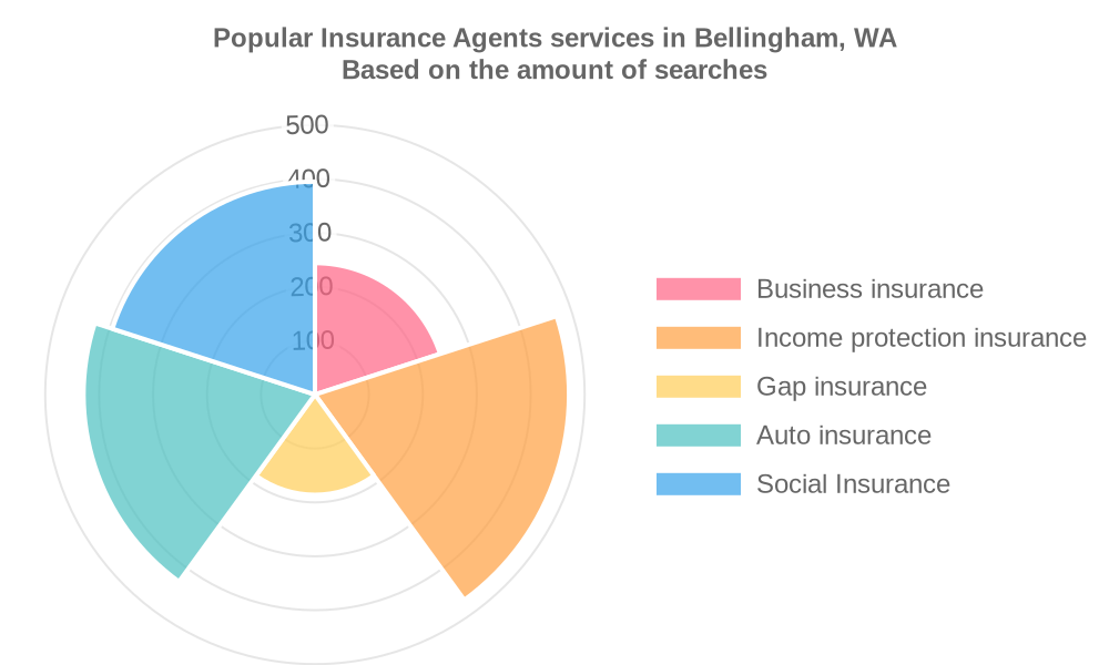 Popular services provided by insurance agents in Bellingham, WA