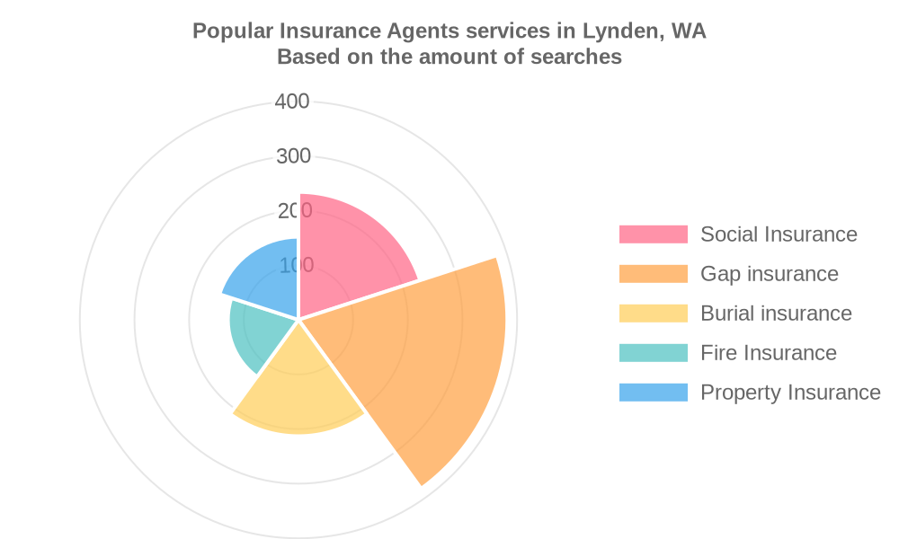 Popular services provided by insurance agents in Lynden, WA