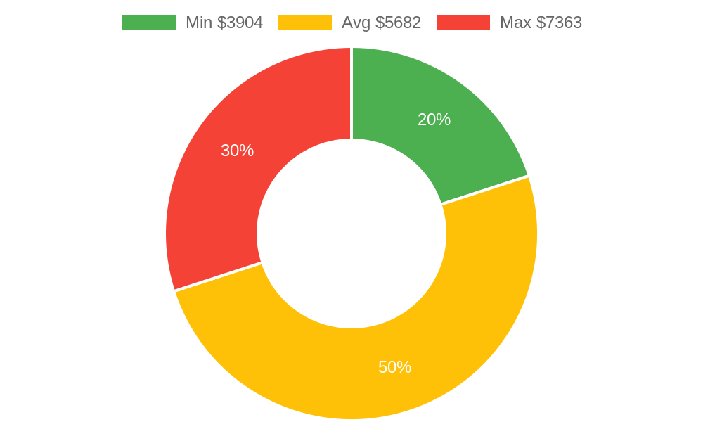 Distribution of painters costs in Everson, WA among homeowners