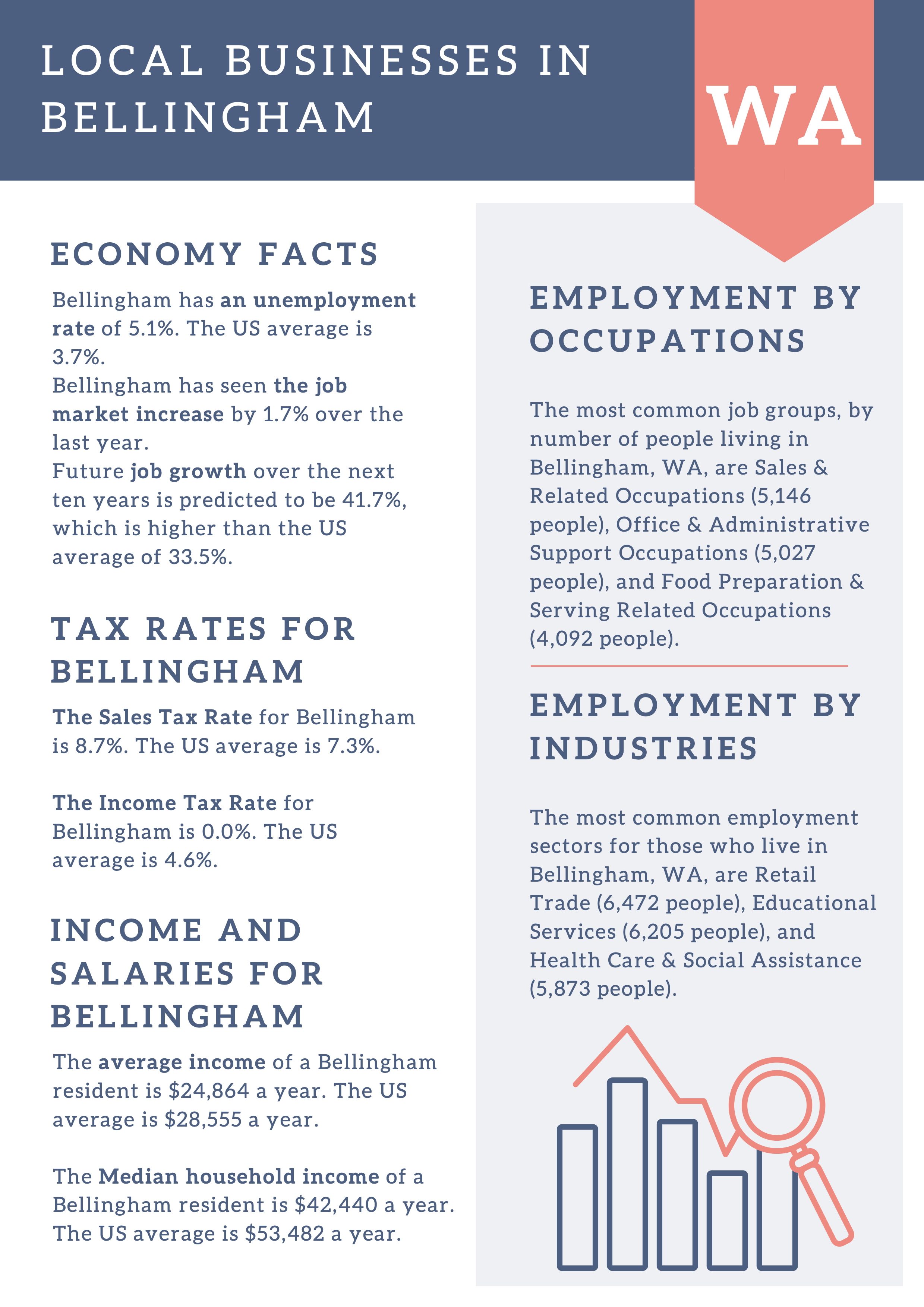 Local Businesses in Bellingham